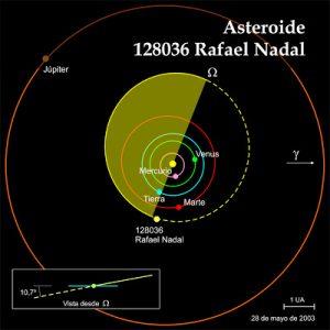 Representación del asteroide Rafael Nadal en el espacio: Cienciaxxi.es.