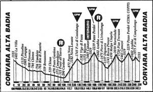 Etapa 14 del Giro 93.